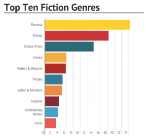 Popular genres not much of a clash here
